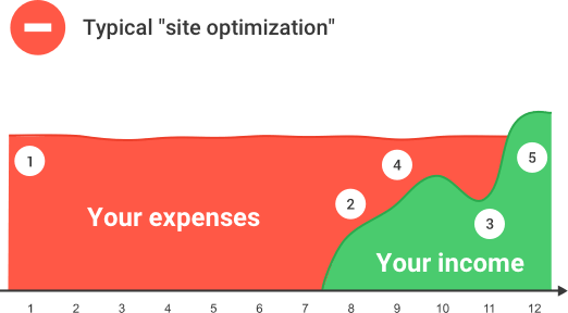 Typical site optimization